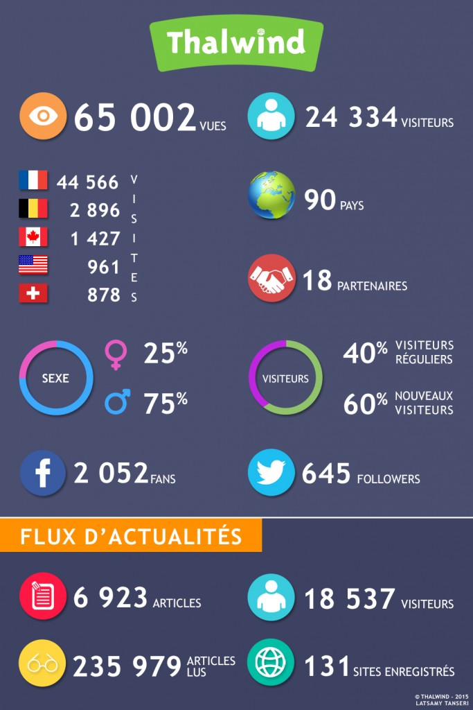 Les chiffres de Thalwind en infographie